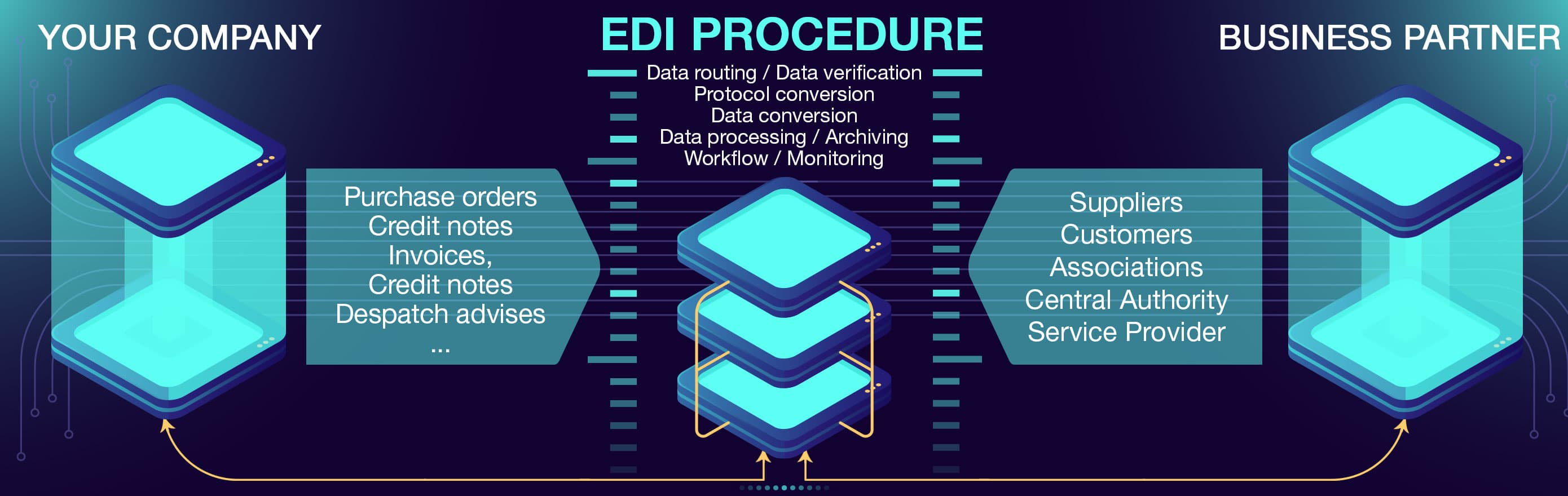 EDI-Data-Interchange
